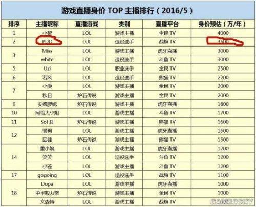 中国 年收入 排行榜_中国明星年收入排行
